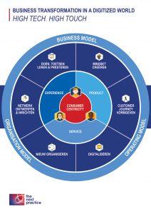 Uitvoeren van een digitale strategie